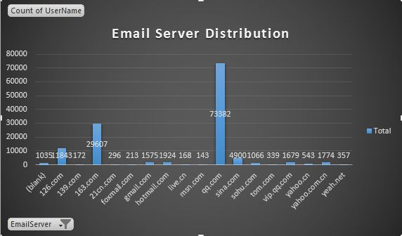 EmailServer