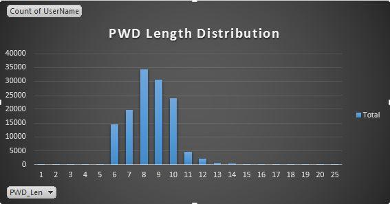 PWD_Length